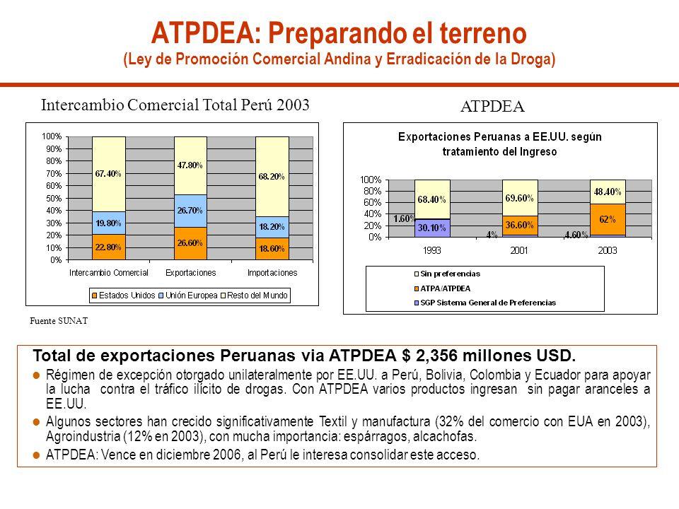 ATPDEA: Preparando el terreno (Ley de Promoción Comercial Andina y Erradicación de la Droga) Fuente Fuente SUNAT Intercambio Comercial Total Perú 2003