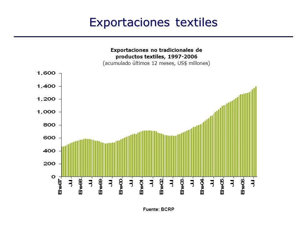 Exportaciones textiles Fuente: BCRP Exportaciones no tradicionales de productos textiles, 1997-2006 (acumulado últimos 12 meses, US$ millones)