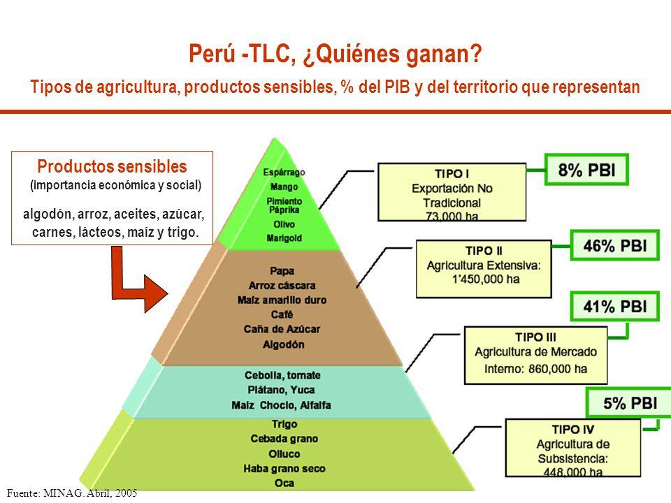 Fuente: MINAG. Abril, 2005 Perú -TLC, ¿Quiénes ganan? Tipos de agricultura, productos sensibles, % del PIB y del territorio que representan Productos