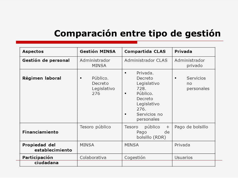 Comparación entre tipo de gestión AspectosGestión MINSACompartida CLASPrivada Gestión de personalAdministrador MINSA Administrador CLASAdministrador p