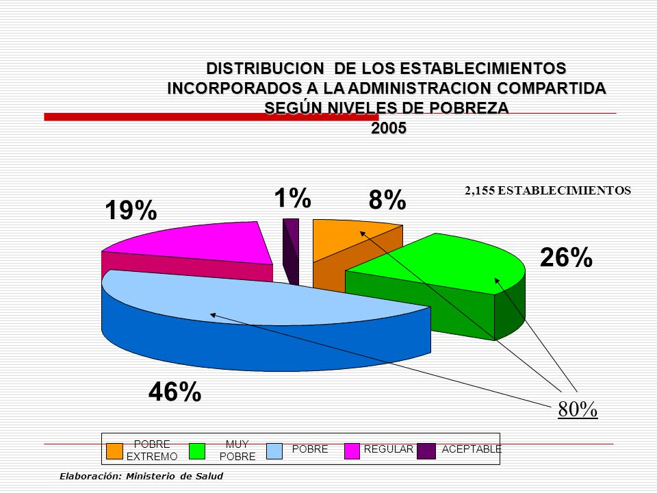 DISTRIBUCION DE LOS ESTABLECIMIENTOS INCORPORADOS A LA ADMINISTRACION COMPARTIDA SEGÚN NIVELES DE POBREZA 2005 2005 8% 26% 46% 19% 1% POBRE EXTREMO MU