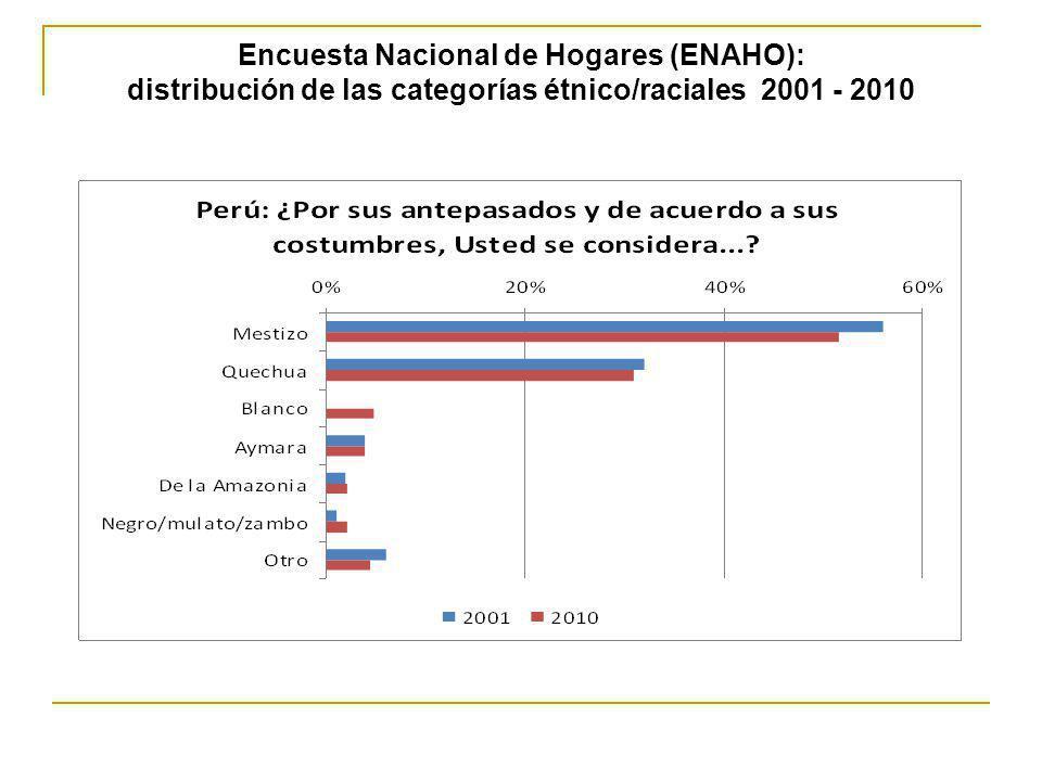 Encuesta Nacional de Hogares (ENAHO): distribución de las categorías étnico/raciales 2001 - 2010