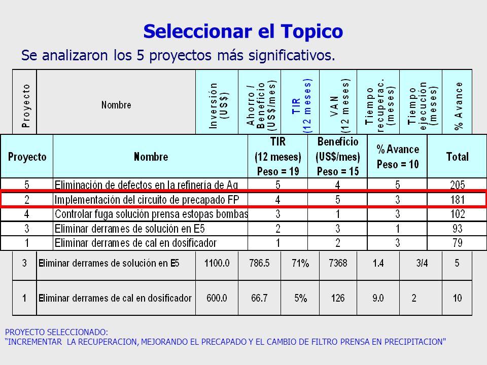 Seleccionar el Topico PROYECTO SELECCIONADO: INCREMENTAR LA RECUPERACION, MEJORANDO EL PRECAPADO Y EL CAMBIO DE FILTRO PRENSA EN PRECIPITACION