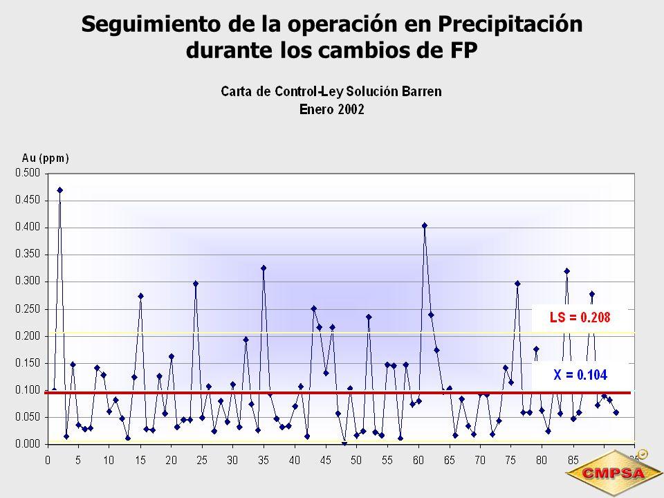 Seguimiento de la operación en Precipitación durante los cambios de FP