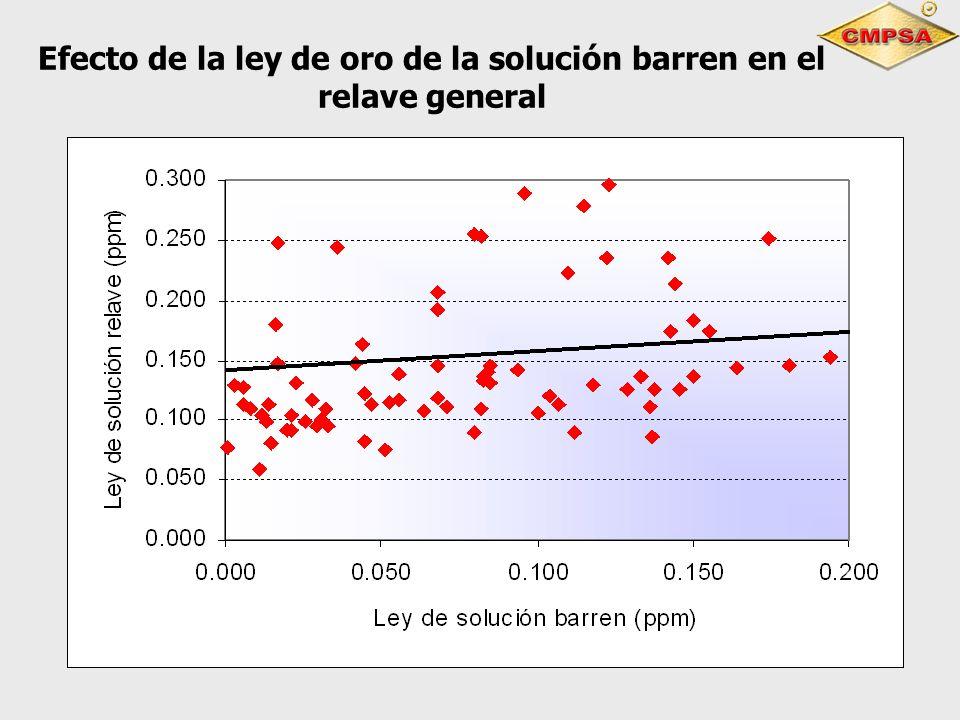 Efecto de la ley de oro de la solución barren en el relave general