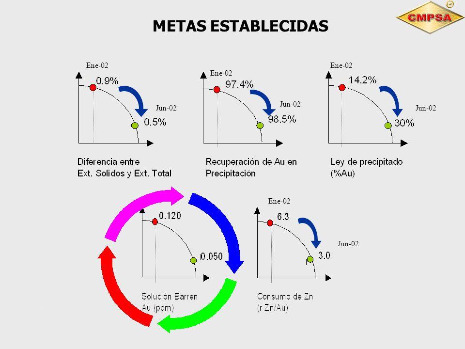 METAS ESTABLECIDAS 4Ene- 02 Ene-02 Jun-02