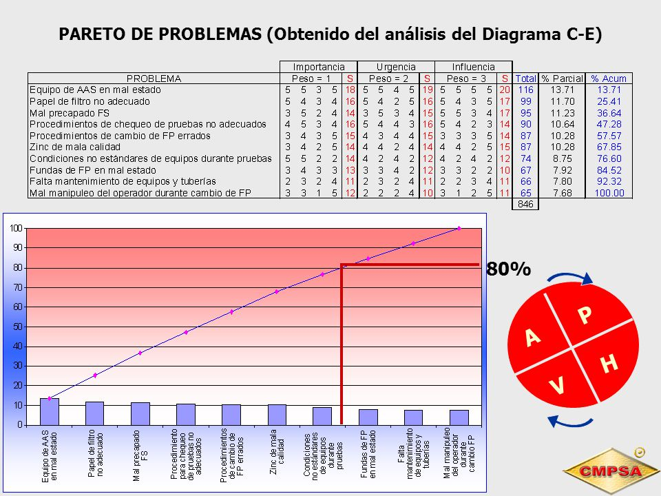 P H V A PARETO DE PROBLEMAS (Obtenido del análisis del Diagrama C-E) 80%