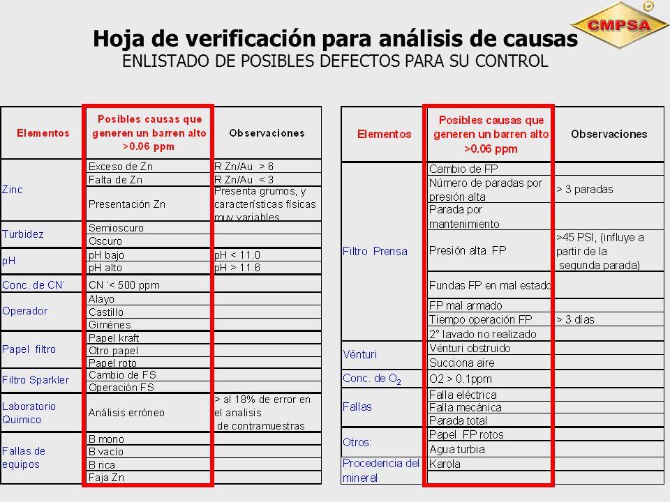 Hoja de verificación para análisis de causas ENLISTADO DE POSIBLES DEFECTOS PARA SU CONTROL