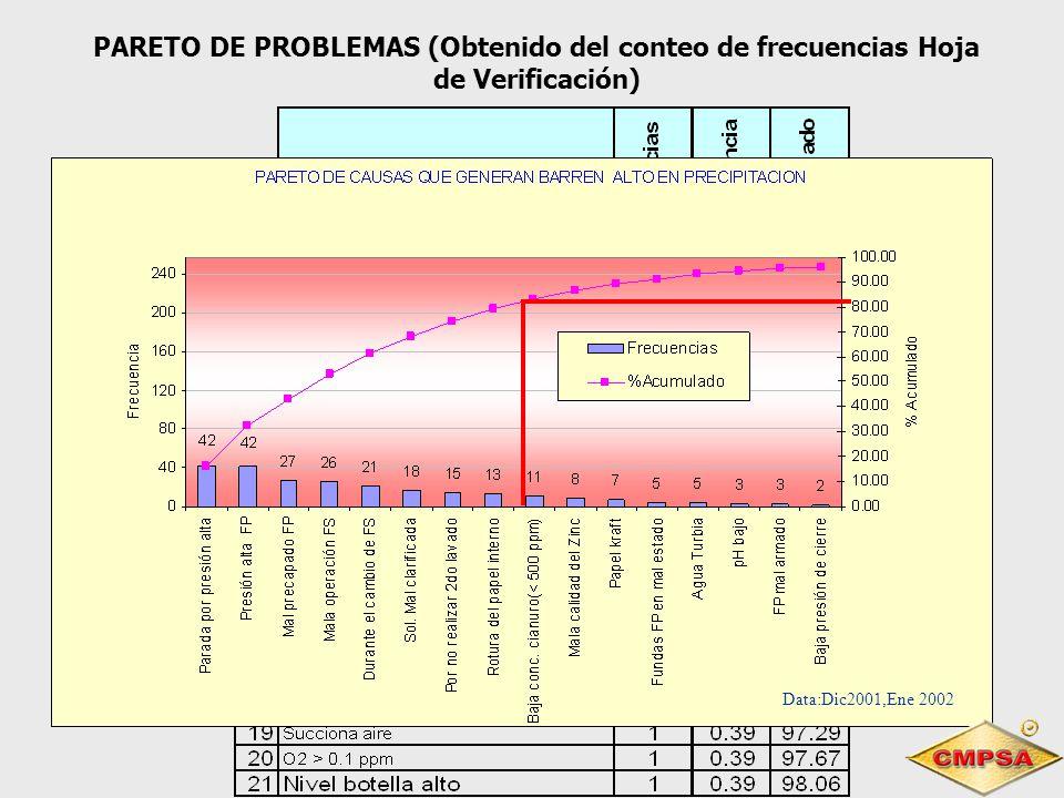 Data:Dic2001,Ene 2002 PARETO DE PROBLEMAS (Obtenido del conteo de frecuencias Hoja de Verificación)