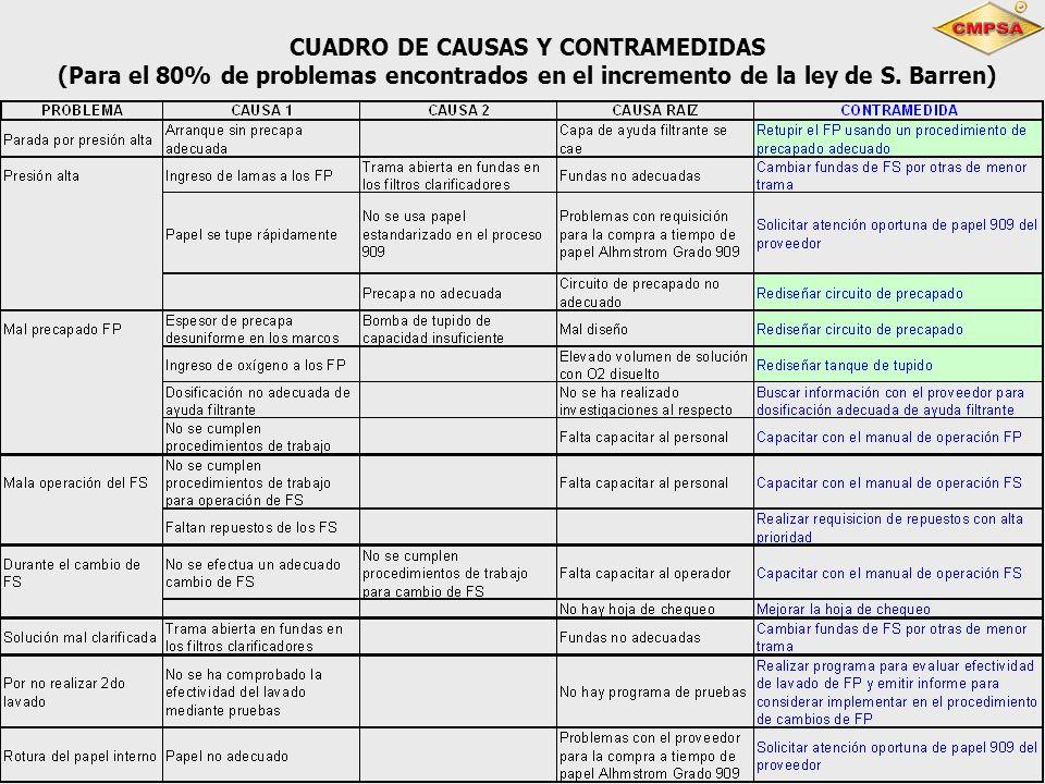 CUADRO DE CAUSAS Y CONTRAMEDIDAS (Para el 80% de problemas encontrados en el incremento de la ley de S. Barren)