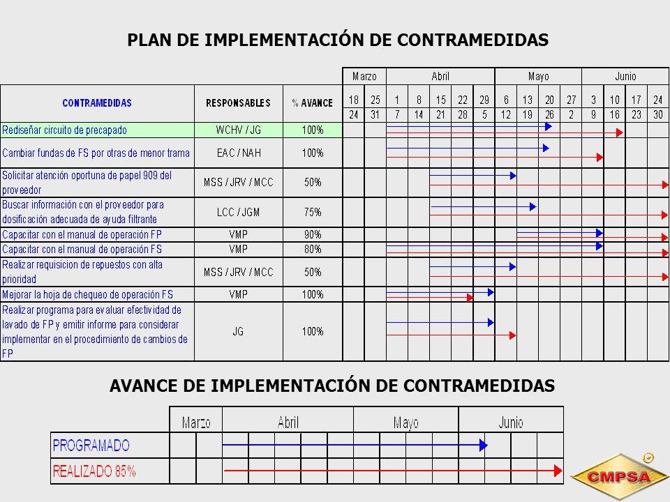 PLAN DE IMPLEMENTACIÓN DE CONTRAMEDIDAS AVANCE DE IMPLEMENTACIÓN DE CONTRAMEDIDAS