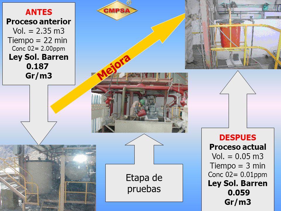 Mejora ANTES Proceso anterior Vol. = 2.35 m3 Tiempo = 22 min Conc 02= 2.00ppm Ley Sol. Barren 0.187 Gr/m3 Etapa de pruebas DESPUES Proceso actual Vol.