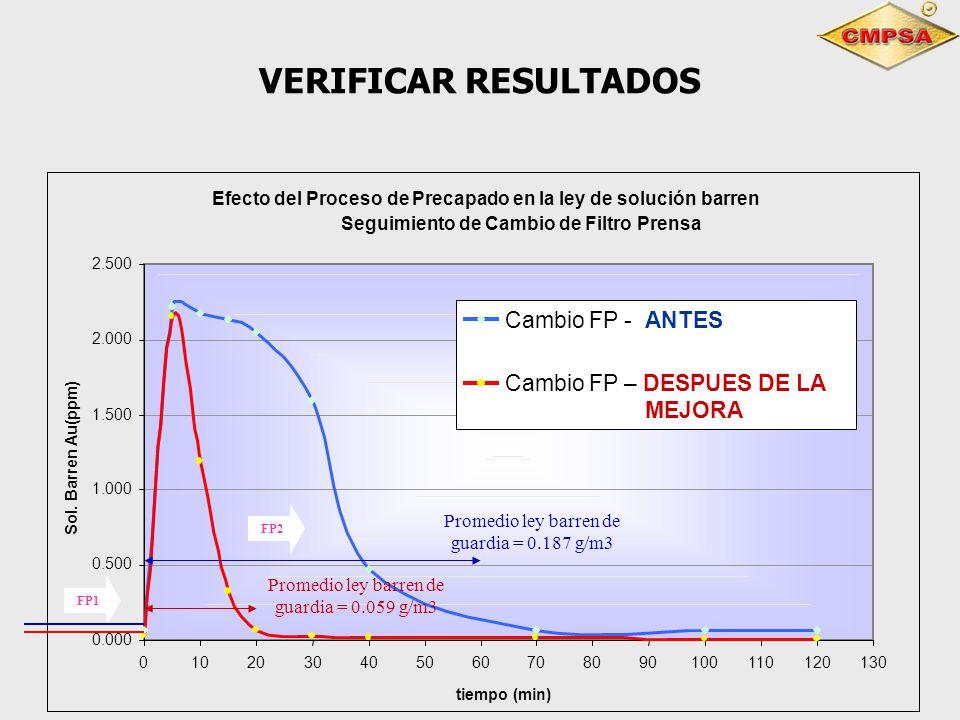 VERIFICAR RESULTADOS Efecto del Proceso de Precapado en la ley de solución barren Seguimiento de Cambio de Filtro Prensa 0.000 0.500 1.000 1.500 2.000