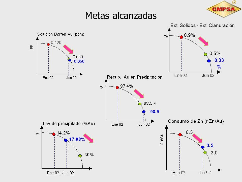 Metas alcanzadas Ext. Solidos - Ext. Cianuración 0.33 % 0.5% 0.9% % Ene 02Jun 02