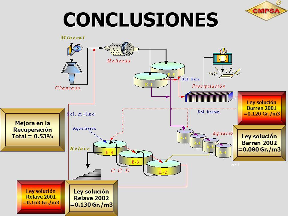 CONCLUSIONES Mejora en la Recuperación Total = 0.53% Ley solución Relave 2002 =0.130 Gr./m3 Ley solución Relave 2001 =0.163 Gr./m3 Ley solución Barren