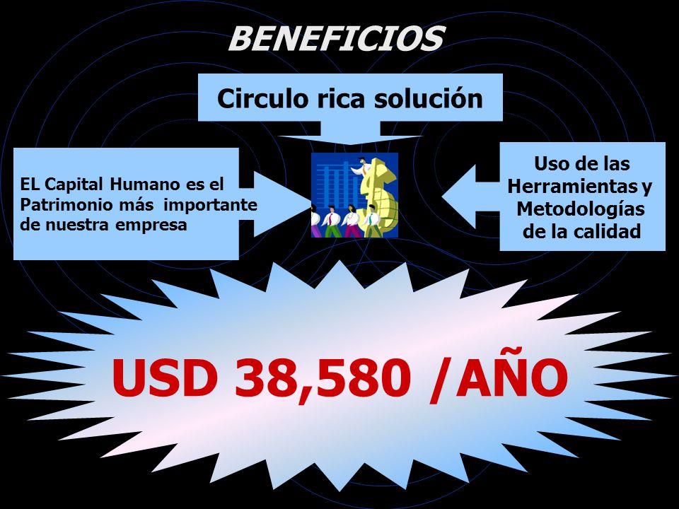 Circulo rica solución EL Capital Humano es el Patrimonio más importante de nuestra empresa BENEFICIOS Uso de las Herramientas y Metodologías de la cal