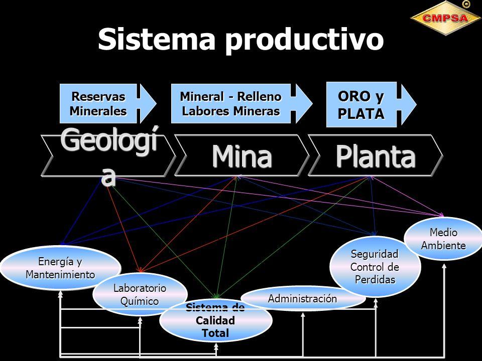 Energía y Mantenimiento Laboratorio Químico Sistema de Calidad Total Administración Seguridad Control de Perdidas Medio Ambiente Geologí a MinaPlanta