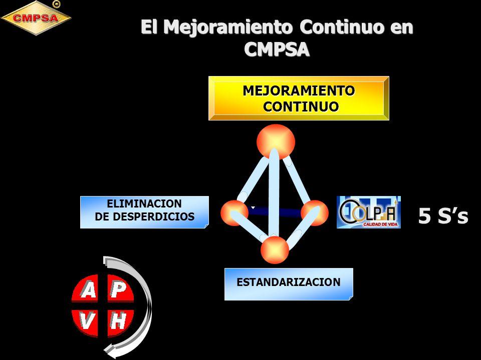 El Mejoramiento Continuo en CMPSA ESTANDARIZACION ELIMINACION DE DESPERDICIOS MEJORAMIENTO CONTINUO CONTINUO 5 Ss