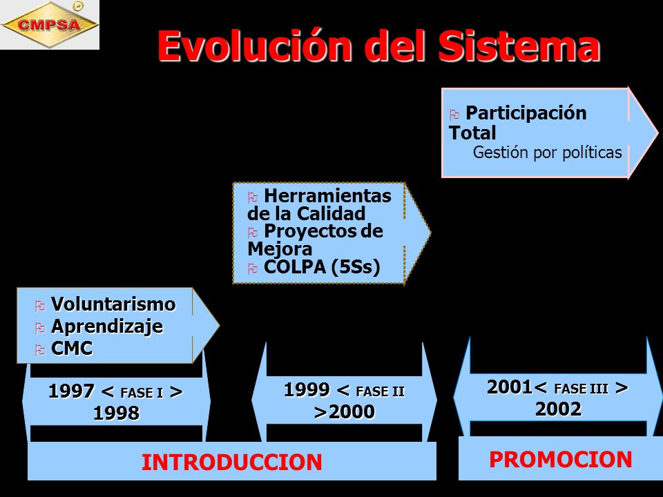 1997 1998 Voluntarismo Voluntarismo Aprendizaje Aprendizaje CMC CMC Herramientas de la Calidad Proyectos de Mejora COLPA (5Ss) 1999 2000 2001 2002 Par