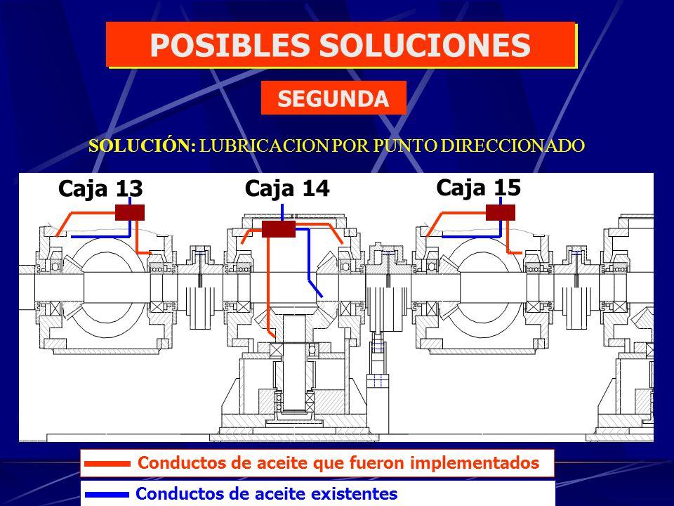 Caja 13 Caja 14 Caja 15 SOLUCIÓN: LUBRICACION POR PUNTO DIRECCIONADO Conductos de aceite que fueron implementados Conductos de aceite existentes POSIB