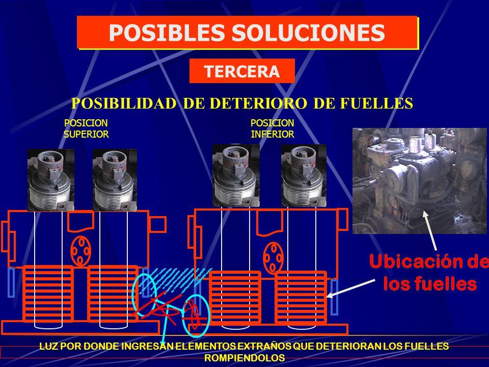 POSICION SUPERIOR POSICION INFERIOR Ubicación de los fuelles POSIBILIDAD DE DETERIORO DE FUELLES LUZ POR DONDE INGRESAN ELEMENTOS EXTRAÑOS QUE DETERIO