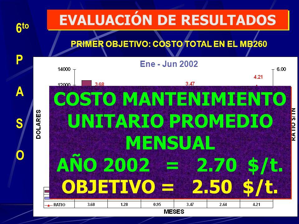 COSTO MANTENIMIENTO UNITARIO PROMEDIO MENSUAL AÑO 2002 = 2.70 $/t. OBJETIVO = 2.50 $/t. COSTO MANTENIMIENTO UNITARIO PROMEDIO MENSUAL AÑO 2002 = 2.70