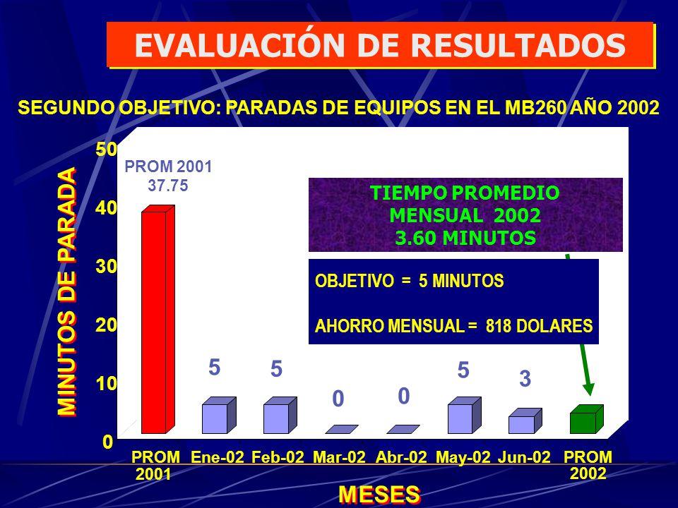 MINUTOS DE PARADA MESES SEGUNDO OBJETIVO: PARADAS DE EQUIPOS EN EL MB260 AÑO 2002 PROM 2001 37.75 5 5 0 0 5 3 0 10 20 30 40 50 PROM 2001 Ene-02Feb-02M
