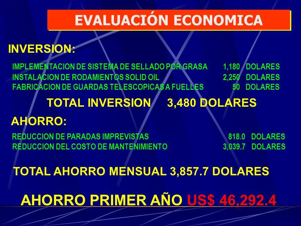 INVERSION: IMPLEMENTACION DE SISTEMA DE SELLADO POR GRASA1,180 DOLARES INSTALACION DE RODAMIENTOS SOLID OIL2,250 DOLARES FABRICACION DE GUARDAS TELESC