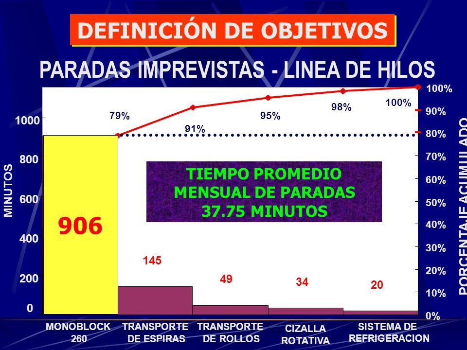 PARADAS IMPREVISTAS - LINEA DE HILOS 0 200 400 600 800 1000 MINUTOS 906 145 49 34 20 79% 91% 95% 98% 100% MONOBLOCK 260 TRANSPORTE DE ESPIRAS TRANSPOR