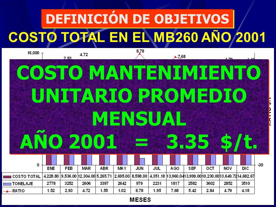COSTO MANTENIMIENTO UNITARIO PROMEDIO MENSUAL AÑO 2001 = 3.35 $/t. COSTO MANTENIMIENTO UNITARIO PROMEDIO MENSUAL AÑO 2001 = 3.35 $/t. COSTO TOTAL EN E