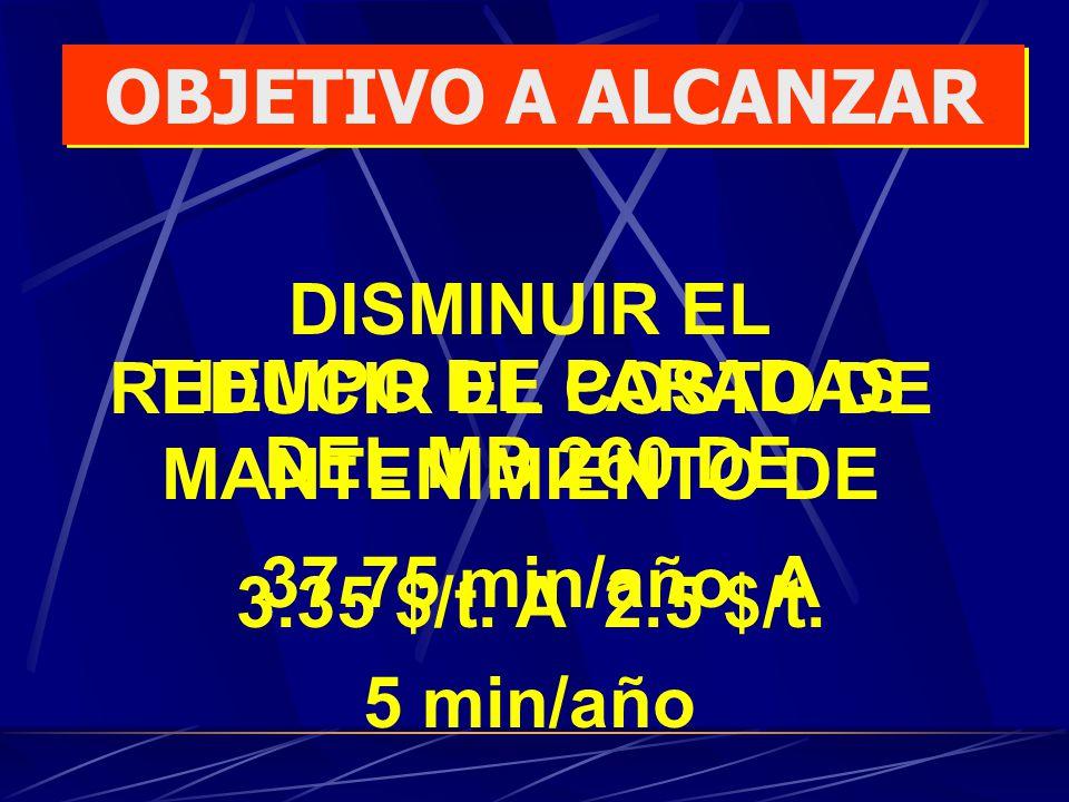 OBJETIVO A ALCANZAR DISMINUIR EL TIEMPO DE PARADAS DEL MB 260 DE 37.75 min/año A 5 min/año REDUCIR EL COSTO DE MANTENIMIENTO DE 3.35 $/t. A 2.5 $/t.