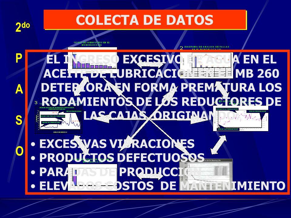 ACEITE CONTAMINADO CON AGUA ROTURA DE PIÑONES FUELLES QUEMADOS POR BARRAS TRABADAS DEFICIENTE SISTEMA DE SELLADO EN LABERINTOS FUELLES DEL MONOBLOCK DETERIORADOS RODAMIENTOS INADECUADOS EN CAJAS REDUCTORAS INADECUADO SISTEMA DE LUBRICACION DESGASTE PREMATURO DE RODAMIENTOS FALTA DE LUBRICACION A RODAMIENTOS FUGAS DE ACEITE ROTURA DE FUELLES ACEITE CONTAMINADO CON AGUA BAJA PRESION DE ACEITE EN LA CENTRAL DE LUBRICACION ROTURA DE RODAMIENTOS EXCESIVA VIBRACION DEMASIADA PRESION DE AGUA PARA LOS CILINDROS DESGASTE DE RETENES 3 er P A S O PRINCIPALES CAUSAS