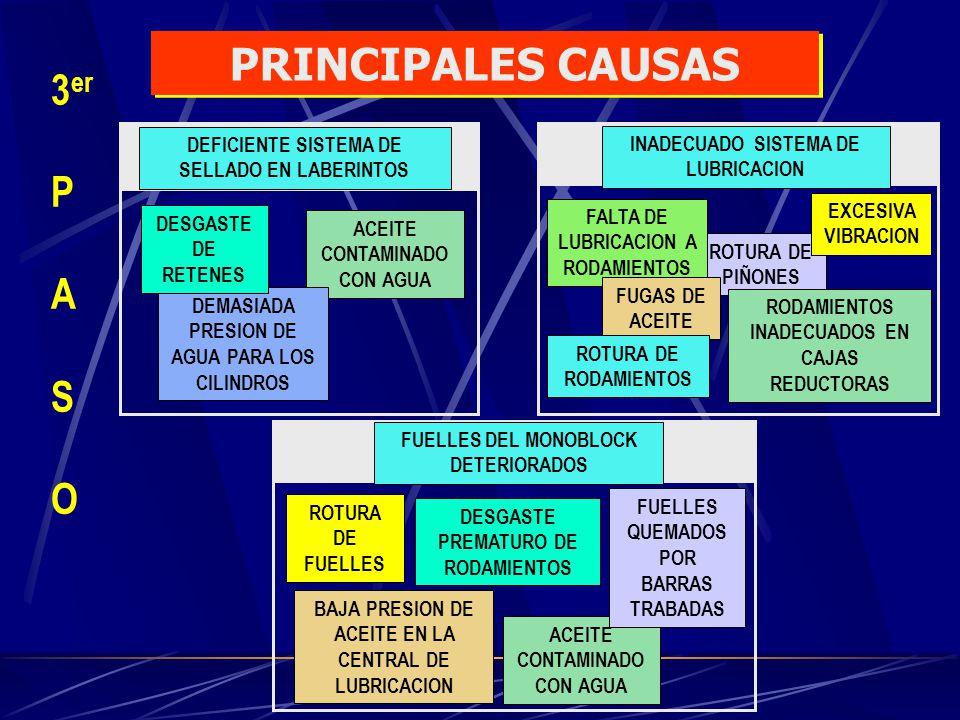 INVERSION: IMPLEMENTACION DE SISTEMA DE SELLADO POR GRASA1,180 DOLARES INSTALACION DE RODAMIENTOS SOLID OIL2,250 DOLARES FABRICACION DE GUARDAS TELESCOPICAS A FUELLES 50 DOLARES TOTAL INVERSION3,480 DOLARES EVALUACIÓN ECONOMICA AHORRO: REDUCCION DE PARADAS IMPREVISTAS 818.0 DOLARES TOTAL AHORRO MENSUAL 3,857.7 DOLARES REDUCCION DEL COSTO DE MANTENIMIENTO3,039.7 DOLARES AHORRO PRIMER AÑO US$ 46,292.4