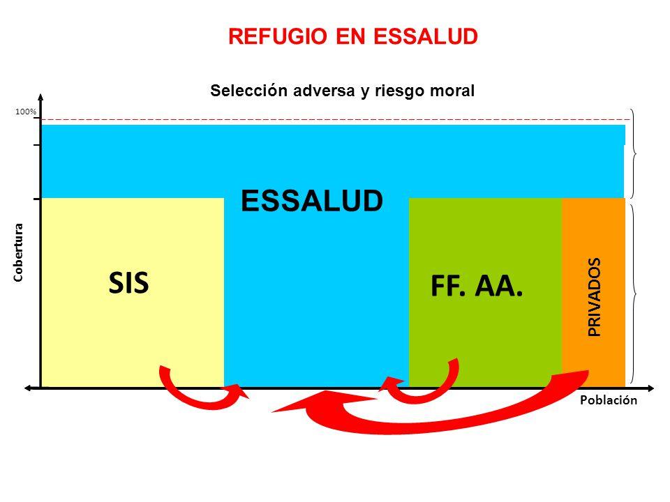 Población 100% SIS FF. AA.