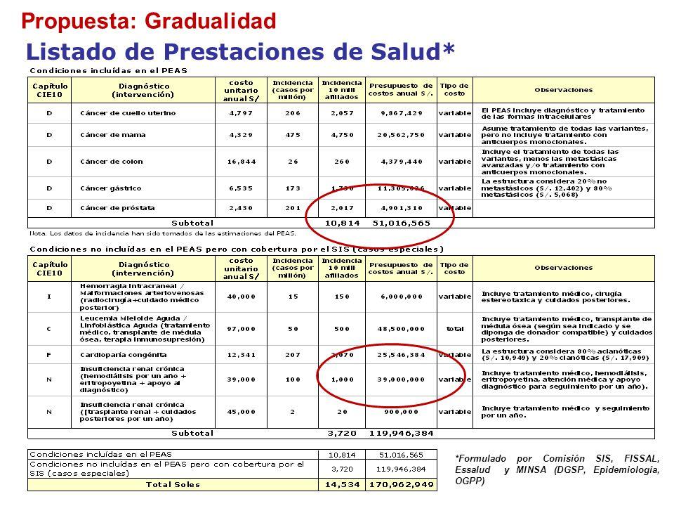 Listado de Prestaciones de Salud* Propuesta: Gradualidad *Formulado por Comisión SIS, FISSAL, Essalud y MINSA (DGSP, Epidemiología, OGPP)
