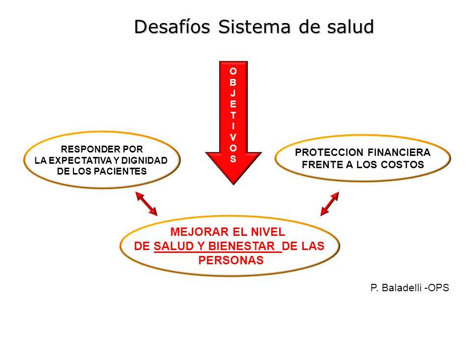 PROBLEMÁTICA ACTUAL Atención Enfermedades de Alto Costo El sistema sanitario nacional solo garantiza un plan básico - PEAS.