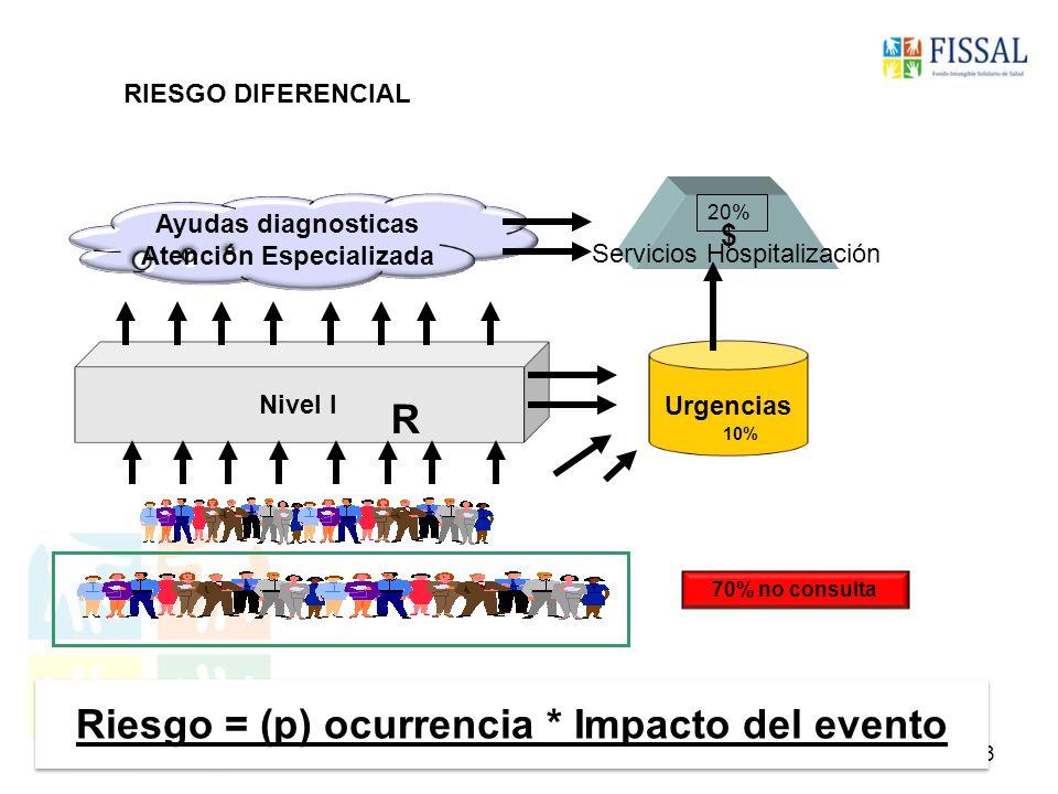 Población 100% FISSAL (Fondo que financia atenciones de Alto Costo) SIS ESSALUD FF.