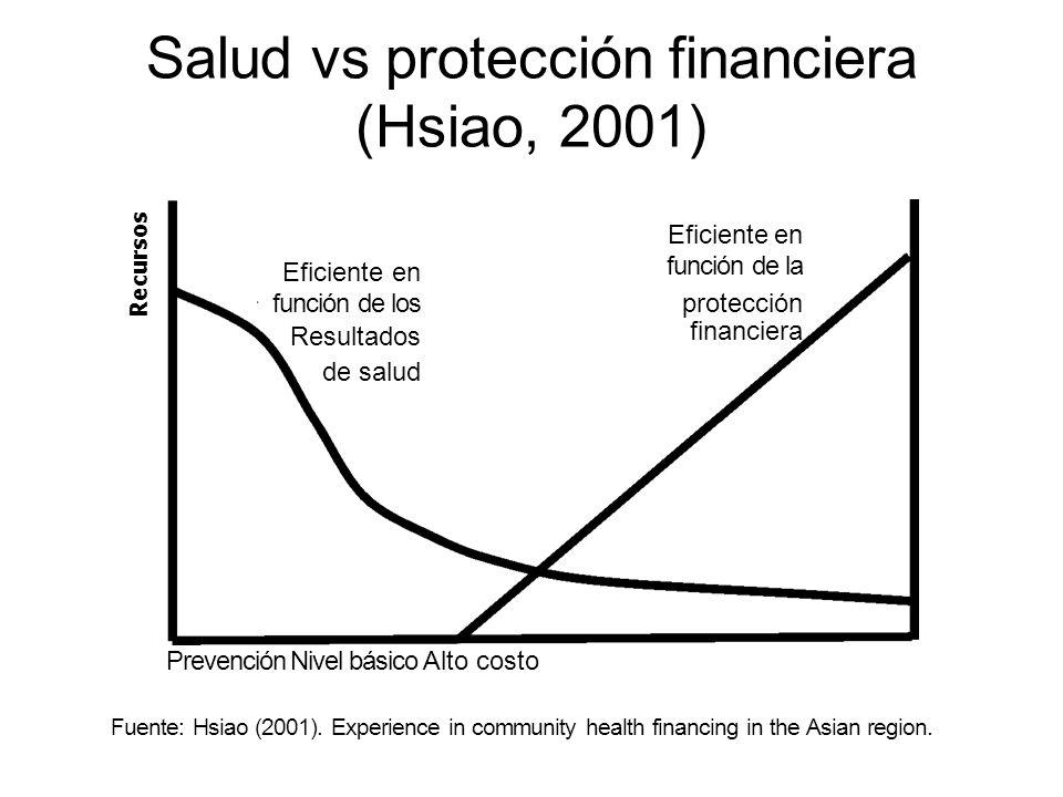Progresión del riesgo en salud Estado saludable Determinantes Distales Determinantes Proximales Enfermedad o Traumatismo Tratamiento Discapacidad Estado Insalubre Muerte Recuperación Fuente: Interpretación Salud en el Mundo 2001 -OMS Alto Costo Bajo Costo Costo Intermedio Evolución de la salud / Gestión de Riesgo
