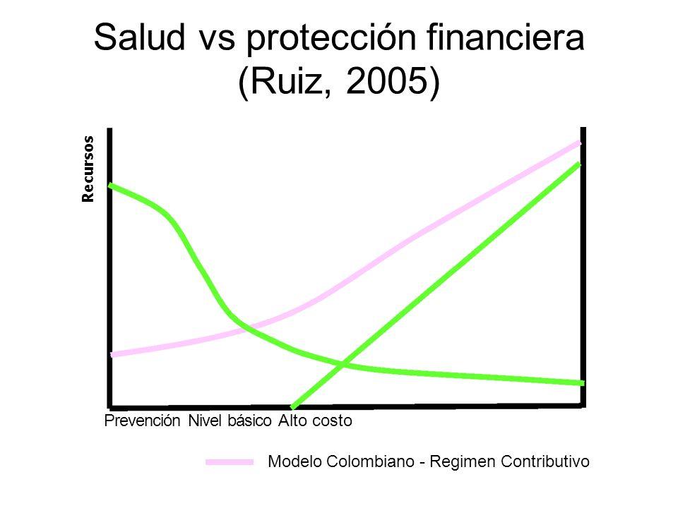 Modelo Colombiano - Regimen Contributivo Salud vs protección financiera (Ruiz, 2005) Recursos Prevención Nivel básico Alto costo