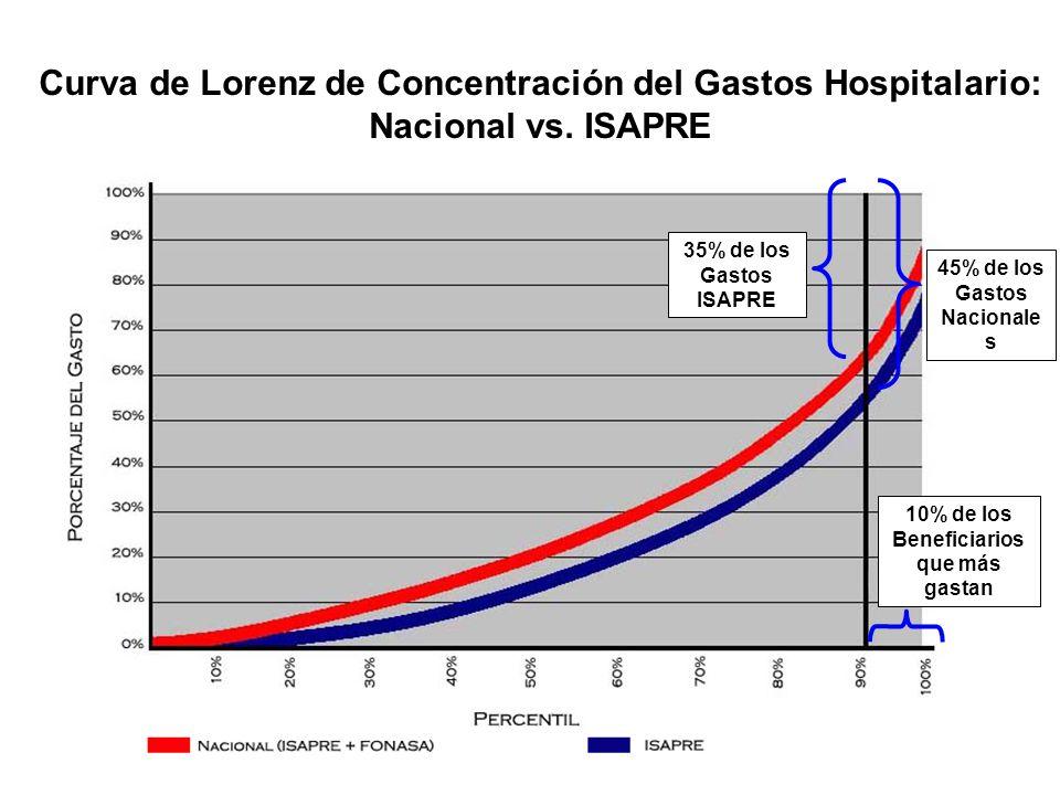 35% de los Gastos ISAPRE 45% de los Gastos Nacionale s 10% de los Beneficiarios que más gastan Curva de Lorenz de Concentración del Gastos Hospitalario: Nacional vs.