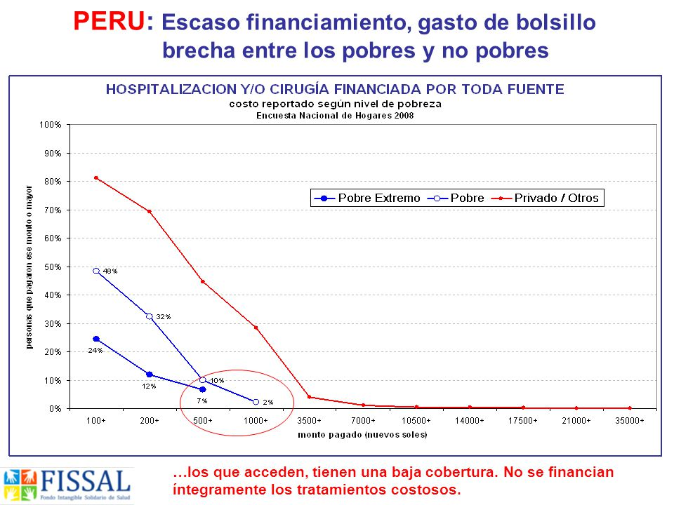 PERU: Escaso financiamiento, gasto de bolsillo brecha entre los pobres y no pobres …los que acceden, tienen una baja cobertura.