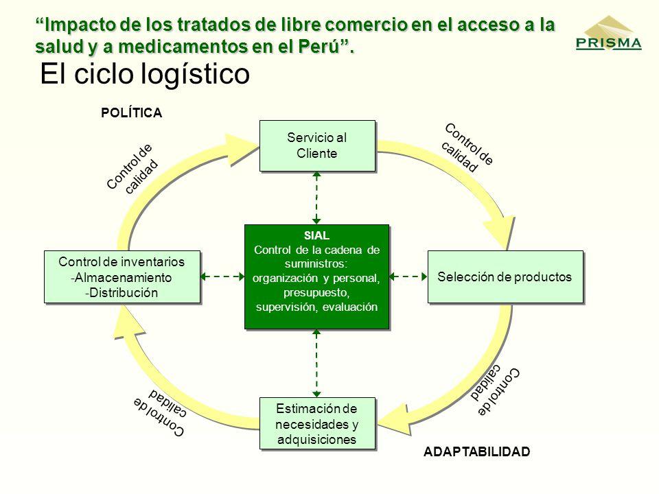 Impacto de los tratados de libre comercio en el acceso a la salud y a medicamentos en el Perú. El ciclo logístico Servicio al Cliente Selección de pro