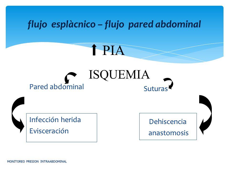 flujo esplàcnico – flujo pared abdominal MONITOREO PRESION INTRAABDOMINAL Pared abdominal Infección herida Evisceración Suturas Dehiscencia anastomosi