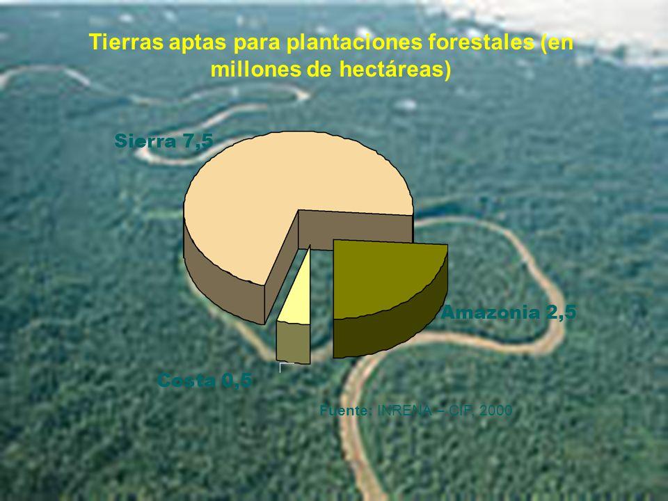 Sierra 7,5 Costa 0,5 Amazonia 2,5 Tierras aptas para plantaciones forestales (en millones de hectáreas) Fuente: INRENA – CIF, 2000