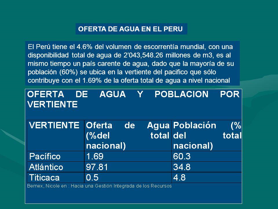 El Perú tiene el 4.6% del volumen de escorrentía mundial, con una disponibilidad total de agua de 2043,548.26 millones de m3, es al mismo tiempo un pa