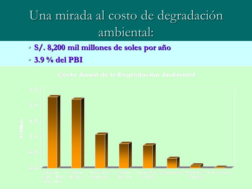 Una mirada al costo de degradación ambiental: S/. 8,200 mil millones de soles por añoS/. 8,200 mil millones de soles por año 3.9 % del PBI3.9 % del PB