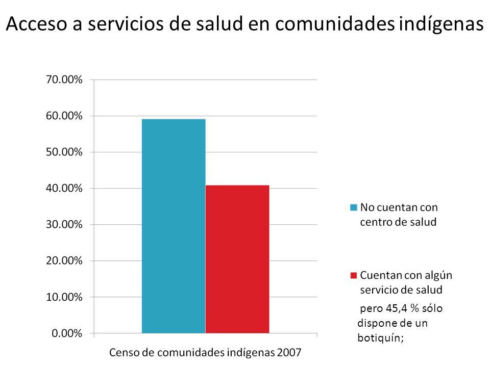 Acceso a servicios de salud en comunidades indígenas pero 45,4 % sólo dispone de un botiquín;