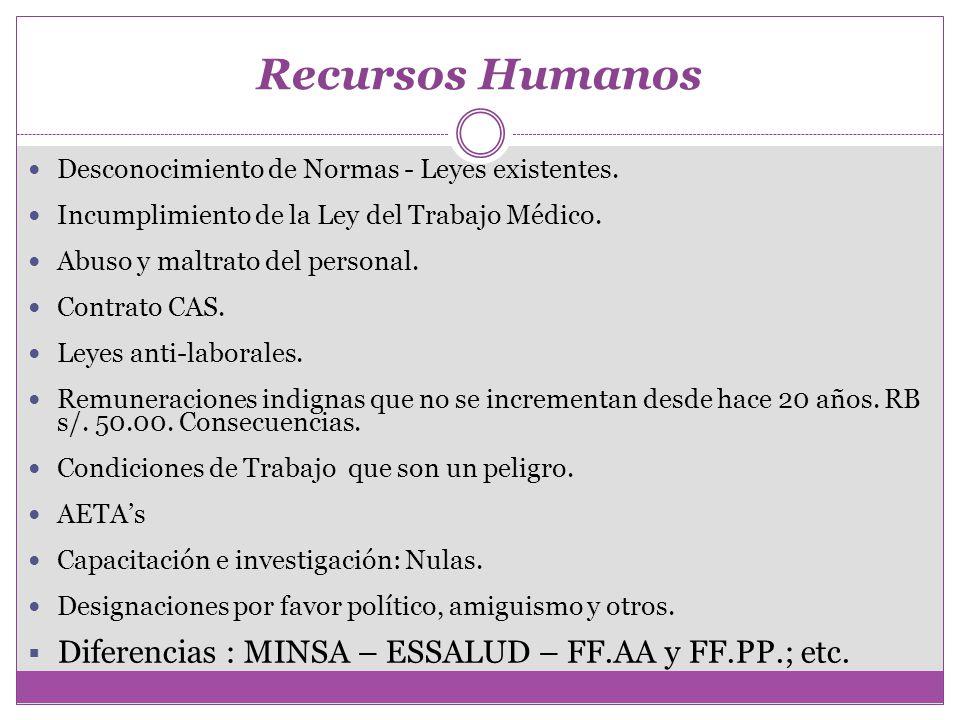 Recursos Humanos Desconocimiento de Normas - Leyes existentes. Incumplimiento de la Ley del Trabajo Médico. Abuso y maltrato del personal. Contrato CA