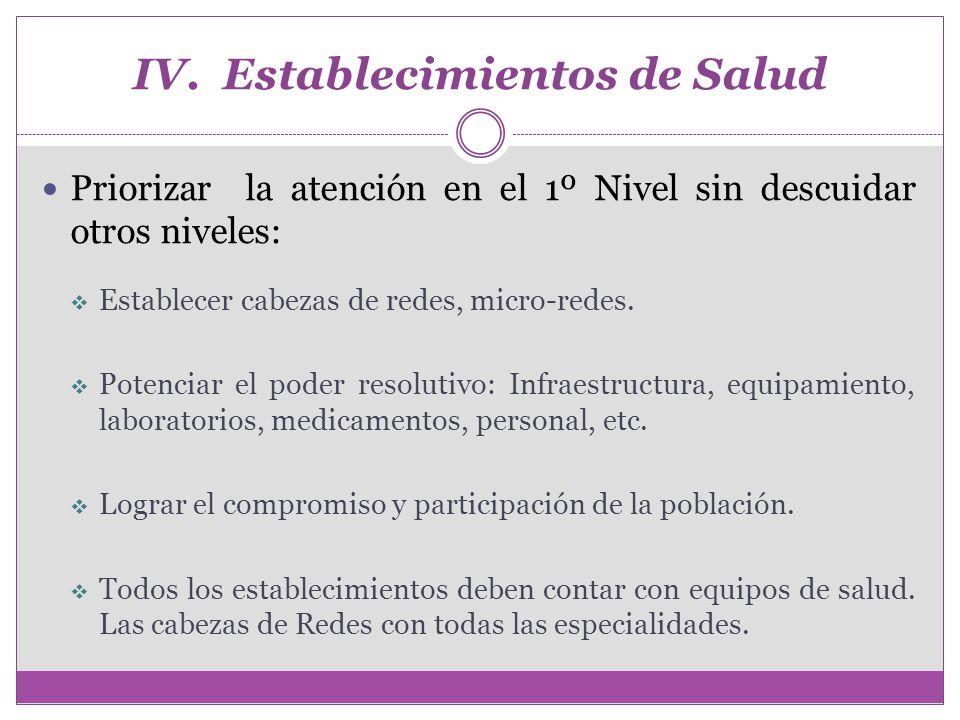 IV. Establecimientos de Salud Priorizar la atención en el 1º Nivel sin descuidar otros niveles: Establecer cabezas de redes, micro-redes. Potenciar el