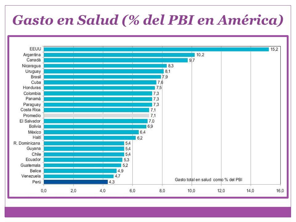 País o Región Per Cápita US $ corrientes Como % del PBI EE.UU.6,71915,3 Europa1,7568,4 América del Sur2996,7 Argentina55110,1 Bolivia796,4 Brasil4277,5 Chile4735,3 Colombia2177,3 Ecuador1665,3 Paraguay1177,6 Perú1494,4 Uruguay4768,2 Venezuela3324,9 Gasto Nacional en Salud